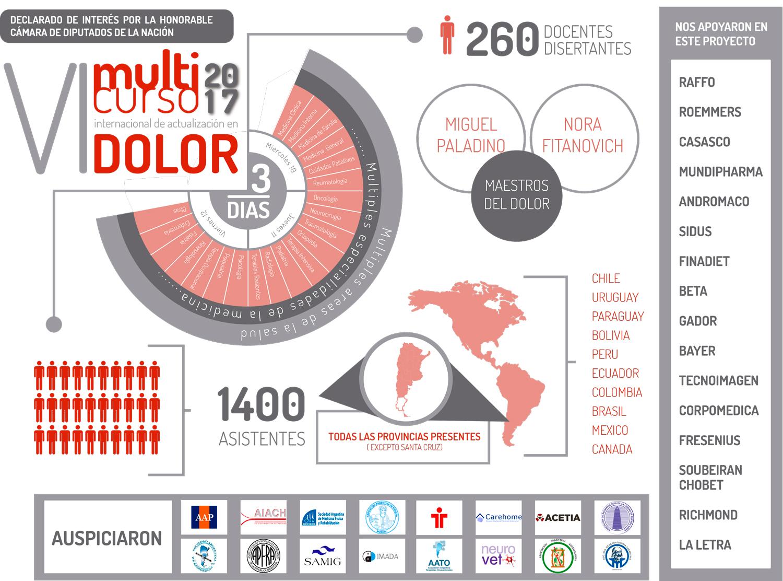 VI Multicurso Internacional de Actualización en Dolor